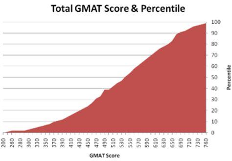 Whats a Good SAT Score? - Kaplan Test Prep